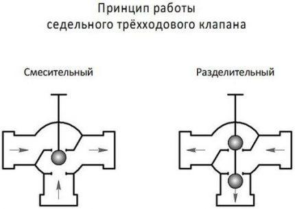 Fonctionnement de la grue à trois voies