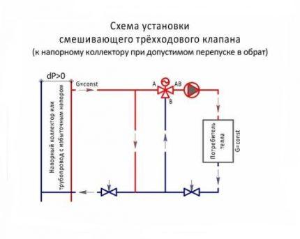 Schéma d'installation de la vanne n ° 1