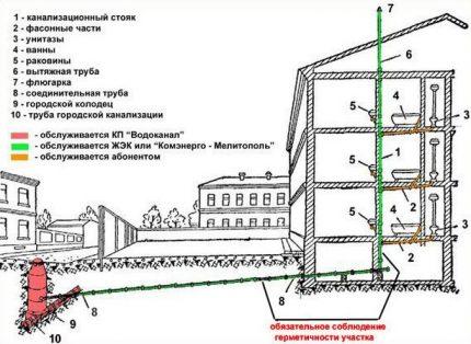 General sewage system
