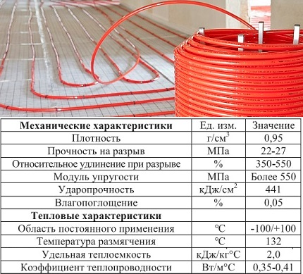 Crosslinked Polyethylene