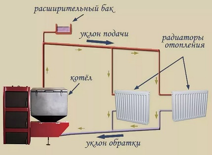 Slope of heating pipes