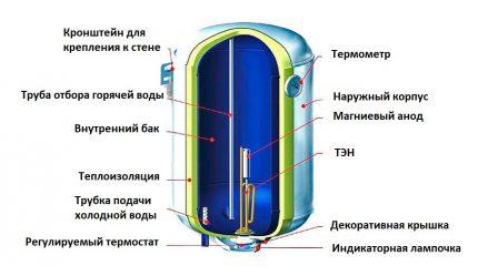 Dispositif de chauffage de stockage