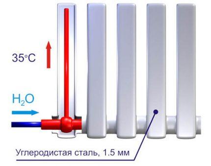 Chauffage de surface du radiateur