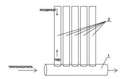 Le schéma du radiateur à vide