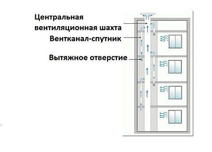 Ventilācijas šahtu izkārtojums