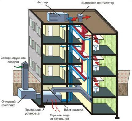 Piespiedu ventilācijas sistēma daudzdzīvokļu ēkā