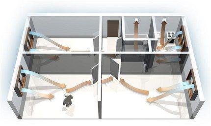 Gaisa kustība dzīvoklī