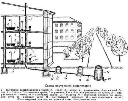 Daudzdzīvokļu mājas kanalizācijas shēma