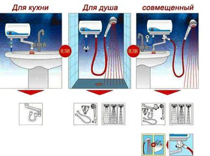 Variétés de chauffe-eau