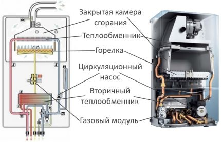Circuit interne d'une chaudière à double circuit