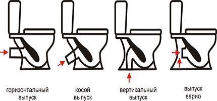 Types of toilet release - scheme