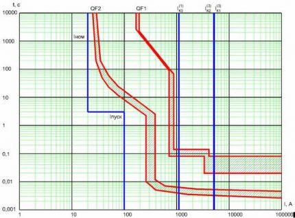 Selectivity graph