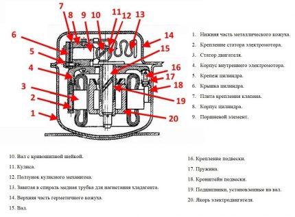 Virzuļa tipa kompresora ierīce