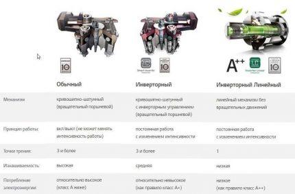 Salīdzināšanas tabula kompresoru tipiem