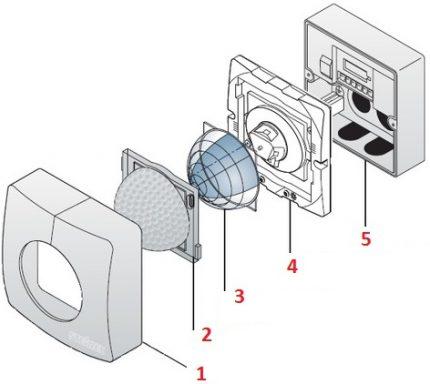 La conception de l'appareil infrarouge