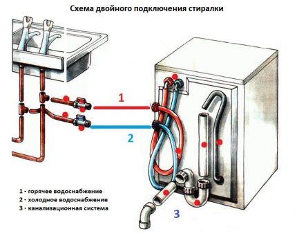 Double connection scheme