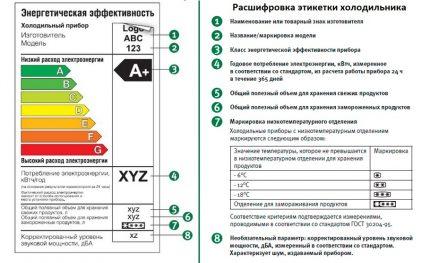 Informācija uz ledusskapja etiķetes