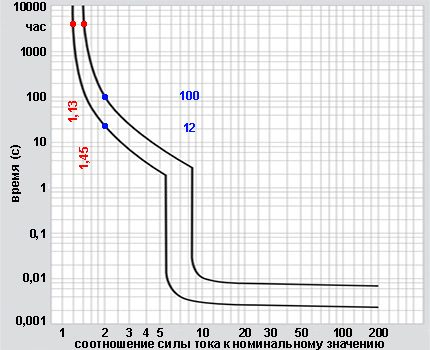 Laika strāvas raksturlīkņu diagramma