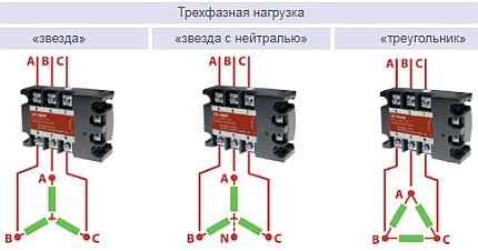 Three-phase load connection options