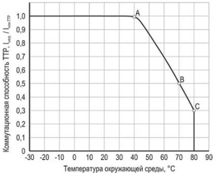 The dependence of the switching ability of TTR on temperature