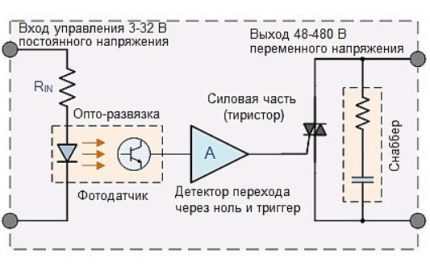 Schematic diagram of the operation of a solid state relay