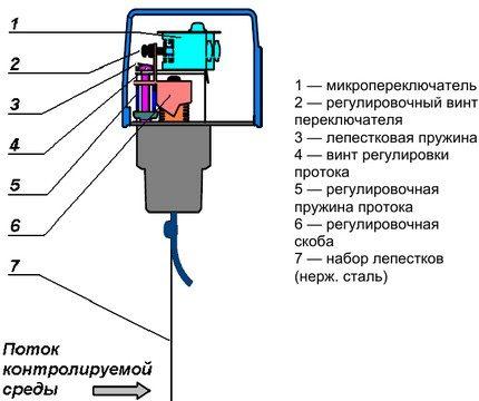 Įrenginio relės schema