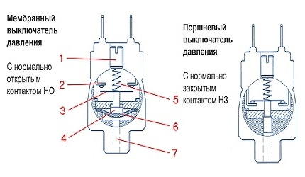 Types of Pressure Switches