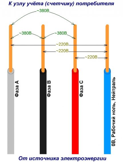 Three phase voltage