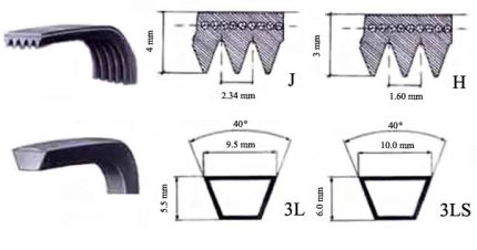 Types of Drive Belts