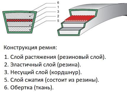 Belt device