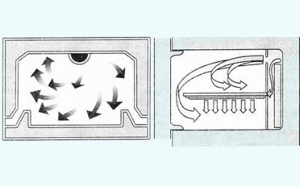 Gaisa cirkulācijas modeļi
