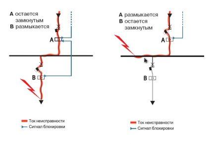 Zone selectivity