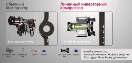 Kompresoru salīdzinājums