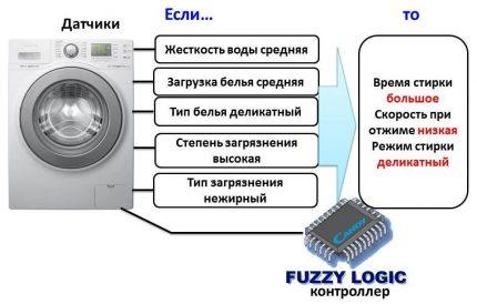 Fuzzy Logic Technology