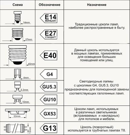 Types of lamp caps
