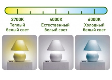 Color temperature difference
