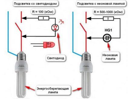 Disjoncteurs avec LED et lampe néon