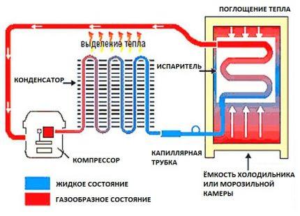 Схемата на хладилника на компресора