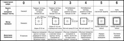 Particle Protection Table