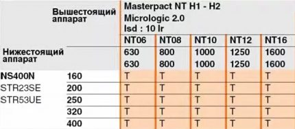 Selectivity Table 1