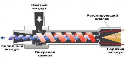 Принципът на работа на вихровото оборудване