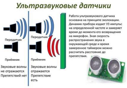 Sound wave propagation