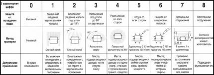 Table of degrees of protection against water