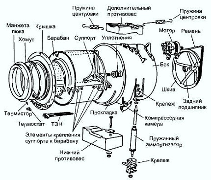 The design of the washing machine - diagram