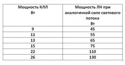 Comparison of CFL and LV power