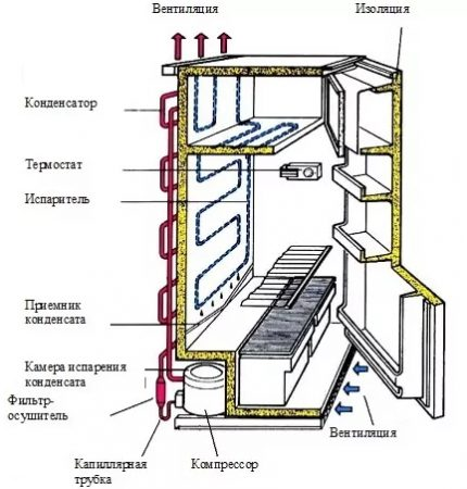The principle of operation of the drip refrigerator