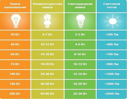 Comparative characteristics of different types of lamps