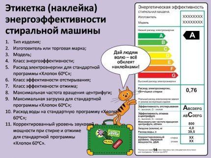 Affiche d'explication de l'étiquette