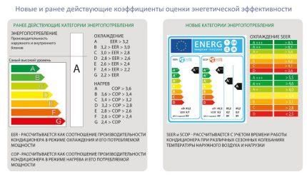 Standardisation de la consommation d'énergie