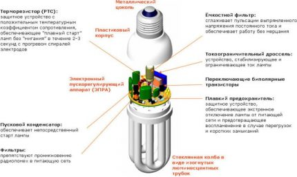 Compact fluorescent tubes